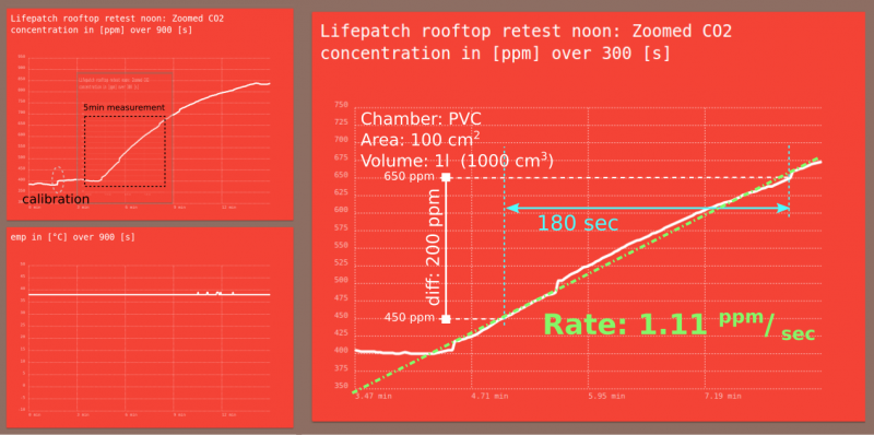 ExampleMeasurement Lifepatch Noon rooftop.png