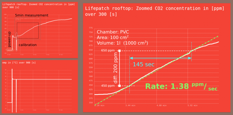 ExampleMeasurement Lifepatch rooftop.png