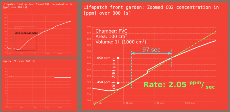 Lifepatch front Noon overview.png