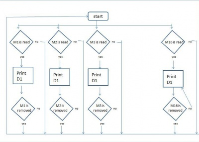 React table flow chart.JPG