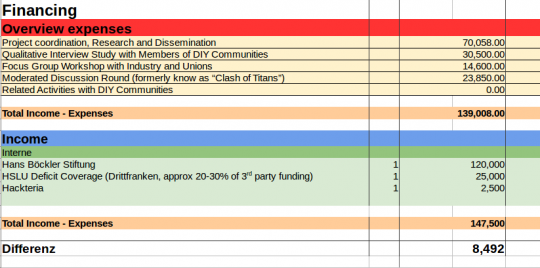 Screenshot HBS DIY-Communities Simplified Budget.png