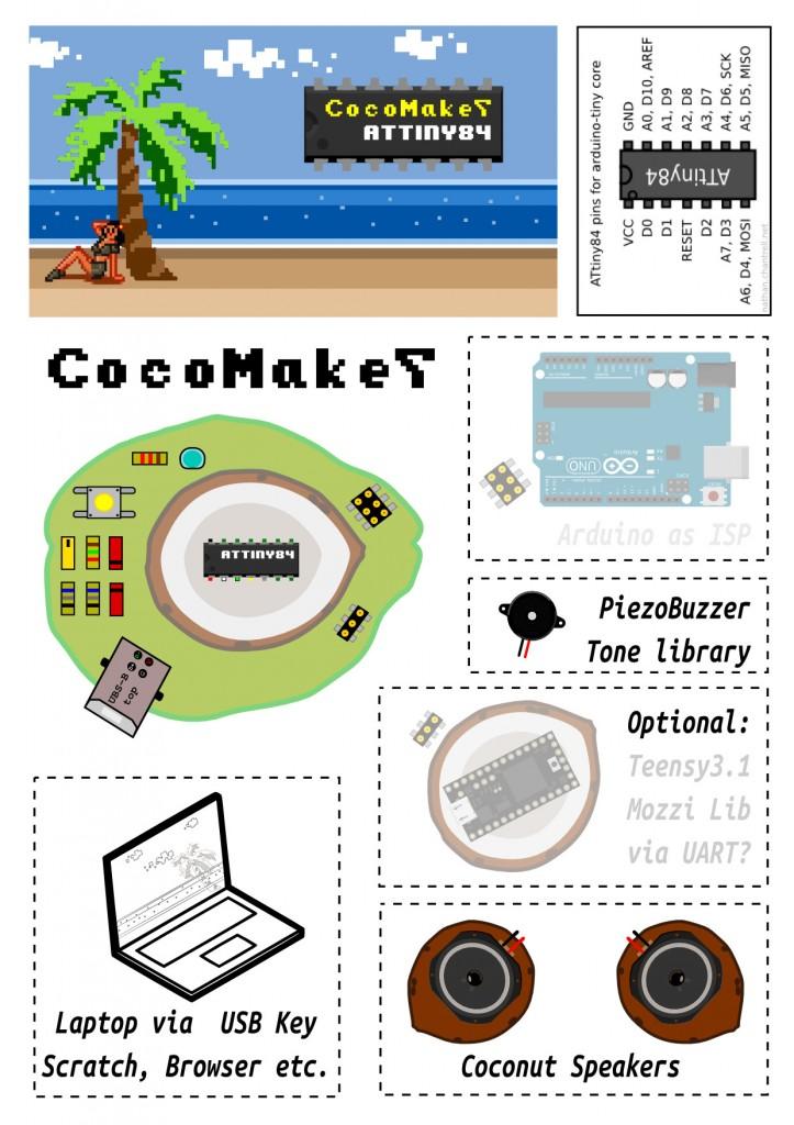CocoMake7_design_concept
